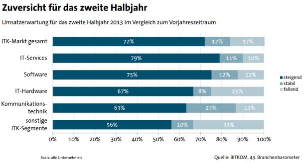 Anbieter von IT-Services und Software sind für das zweite Halbjahr besonders zuversichtlich (Grafik: Bitkom).