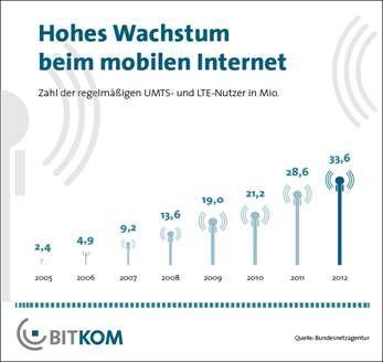 33,6 Millionen Bundesbürger nutzten Anfang 2013 die mobiles Internet via UMTS oder LTE (Grafik: Bitkom).