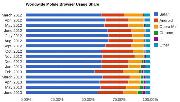 Mobilbrowser-Markt Juni 2013 (Diagramm: Net Applications)