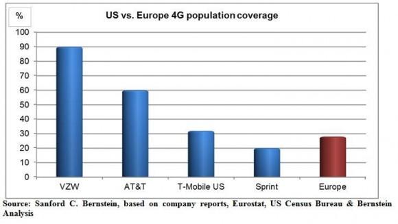 Zugang zu 4G-Netzen in den USA und der EU