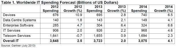 Gartner rechnet 2013 mit einem Wachstum der weltweiten IT-Ausgaben um zwei Prozent (Tabelle: Gartner).