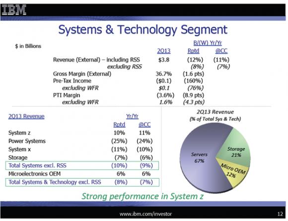 Im Hardwaregeschäft kämpft IBM mit sinkenden Umsätzen