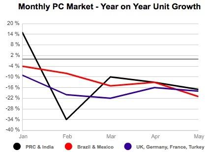 PC-Markt im Mai 2013 laut IDC