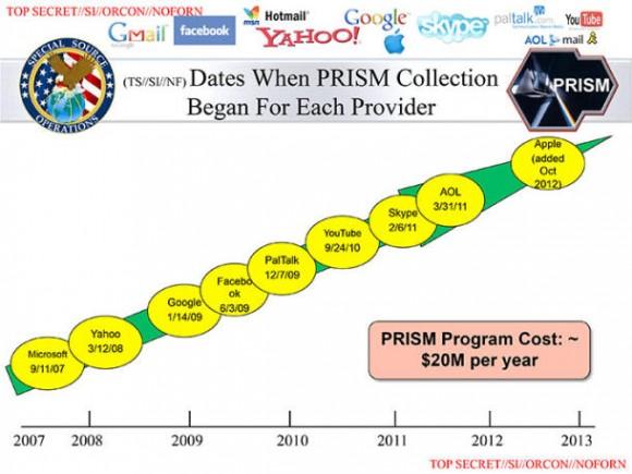 Auszug aus der PRISM-Präsentation der NSA