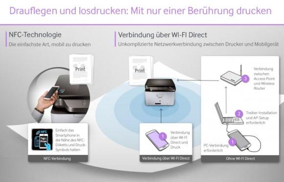 Mit NFC-Unterstützung will Samsung das Drucken von Smartphones aus erleichtern – vor allem natürlich von den eigenen Modellen (Grafik: Samsung).