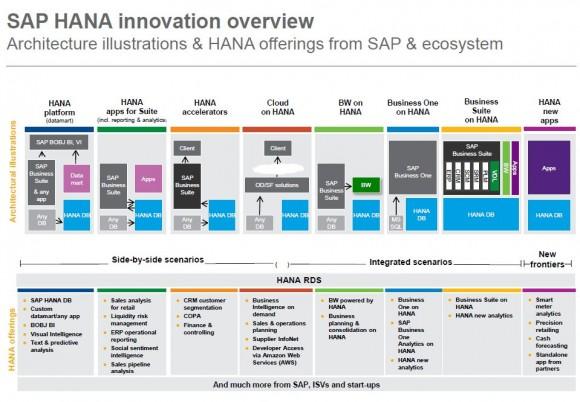 Überblick über die Architektur von HANA (Grafik: SAP)