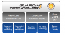 Guardian Technology (Diagramm: Smart Storage)