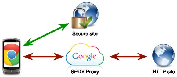 Googles Datenkomprission über einen SPDY-Proxy funktioniert nur bei unverschlüsselten Websites. Verschlüsselte werden direkt aufgerufen (Bild: Google).