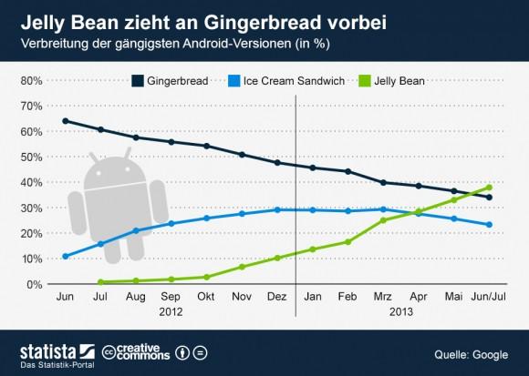 """Jelly Bean hat im Juli das drei Jahre alte Gingerbread überholt (Grafik: <a href=""""http://de.statista.com/themen/1355/android/infografik/1255/verbreitung-von-android-versionen/"""" target=""""_blank"""">Statista</a>)."""