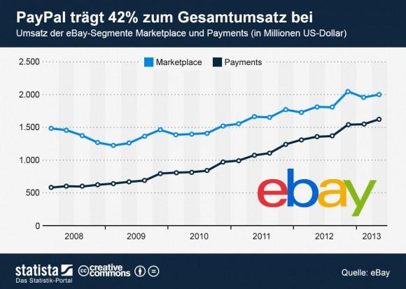 """Der Zahlungsdienst PayPal steuerte 1,6 Milliarden Dollar und die Marktplätze 2 Milliarden Dollar zu Ebays Gesamtumsatz bei (Grafik: <a href=""""http://de.statista.com/themen/1278/ebay/infografik/1277/umsatz-der-ebay-segmente-marketplace-und-payments/"""" target=""""_blank"""">Statista</a>)."""
