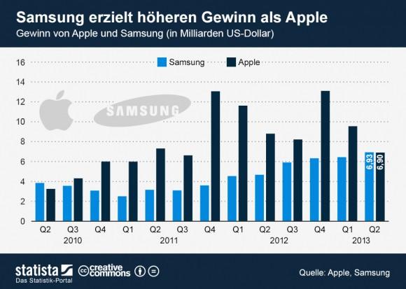 """Samsungs Gewinn lag im zweiten Quartal 2013 leicht über dem von Apple (Grafik: <a href=""""http://de.statista.com/themen/1404/samsung-electronics/infografik/1300/gewinn-von-apple-und-samsung/"""" target=""""_blank"""">Statista</a>)."""