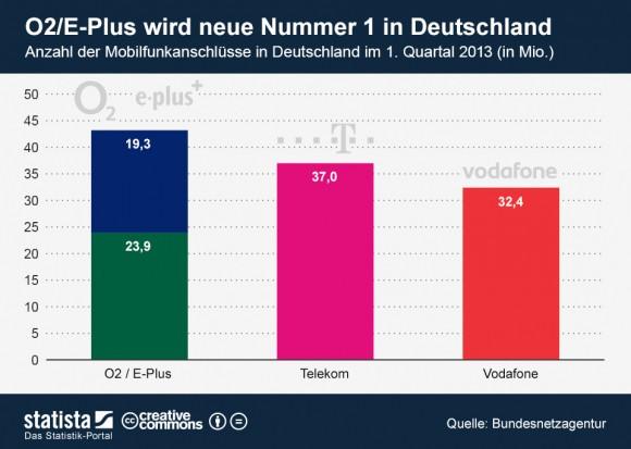 """Nach der Fusion werden O2 und E-Plus zusammen nach Kundenzahl der größte Mobilfunkanbieter Deutschlands sein (Grafik: <a href=""""http://de.statista.com/themen/670/mobilfunk-deutschland/infografik/1287/anzahl-der-mobilfunkanschluesse-in-deutschland/"""" target=""""_blank"""">Statista</a>)."""