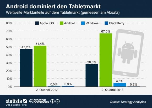 """Android hat iOS im Tabletmarkt inzwischen weit hinter sich gelassen (Grafik: <a href=""""http://de.statista.com/themen/580/tablets/infografik/1304/marktanteile-auf-dem-tabletmarkt/"""" target=""""_blank"""">Statista</a>)."""