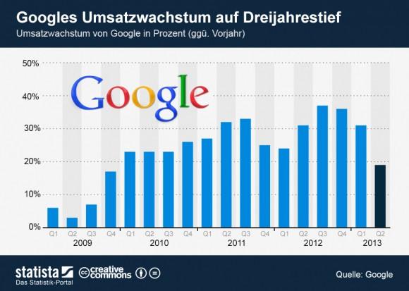 """Googles Umsatz ist im zweiten Quartal 2013 gegenüber dem Vorjahreszeitraum """"nur"""" um 19 Prozent auf 14,1 Milliarden Dollar gestiegen (Grafik: Statista)."""