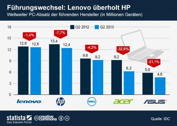 """Lenovo übernimmt von HP mit knappem Vorsprung die Führung im PC-Markt (Grafik: <a href=""""http://de.statista.com/themen/614/pc-markt/infografik/1036/weltweiter-pc-absatz/"""" target=""""_blank"""">Statista</a>)."""
