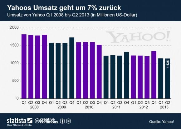 """Yahoos Umsatz ist im zweiten Quartal gegenüber dem Vorjahr um sieben Prozent gesunken (Grafik: <a href=""""http://de.statista.com/themen/111/suchmaschinen/infografik/1275/umsatz-von-yahoo-quartalszahlen/"""" target=""""_blank"""">Statista</a>)."""
