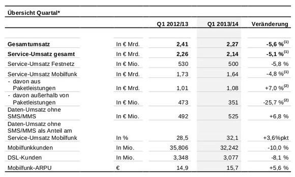 Vodafone Deutschland verliert Umsätze und Kunden.
