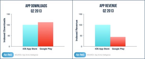 Während Android bei der Download-Zahl führt, liegt iOS beim erzielten Umsatz deutlich vorne (Bild: App Annie).