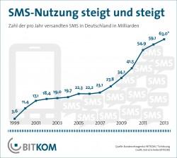 Im laufenden Jahr werden in Deutschland voraussichtlich 63 Milliarden SMS versendet (Grafik: Bitkom).