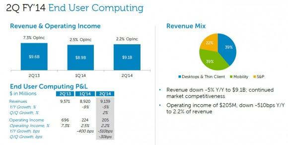 Dell Consumer-Sparte