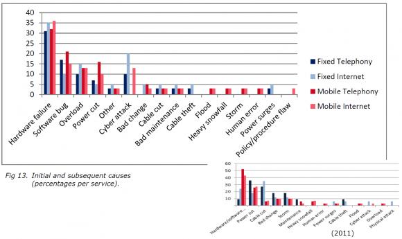 Hardware-Fehler waren auch 2012 die häufigste Störungsursache (Grafik: ENISA).