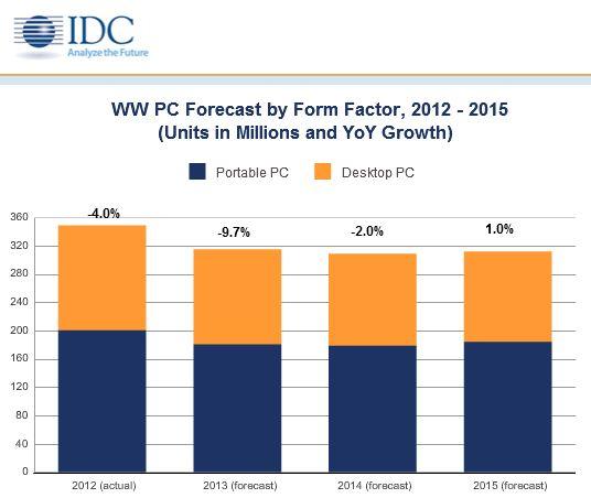 IDC hat seine Wachstumsprognose für den PC-Markt nach unten korrigiert und rechnet nun 2013 mit einem Minus von 9,7 Prozent (Bild: IDC).