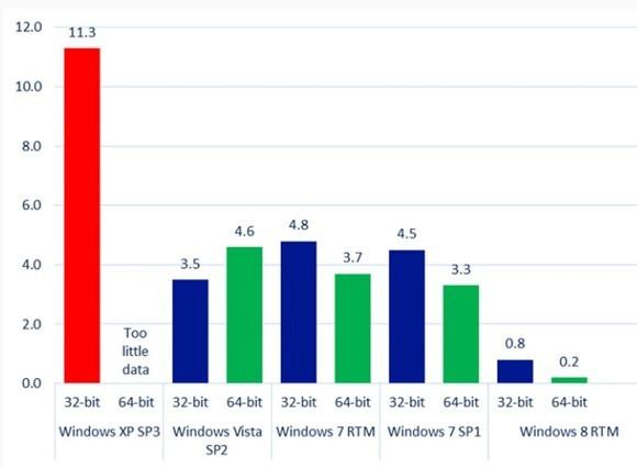 Von Microsoft ermittelte Infektionsraten verschiedener Windows-Betriebssysteme (Diagramm: Microsoft)