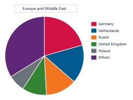 Die meisten Malware ausliefernden Server der Region EMEA stehen in Deutschland (Diagramm: McAfee).