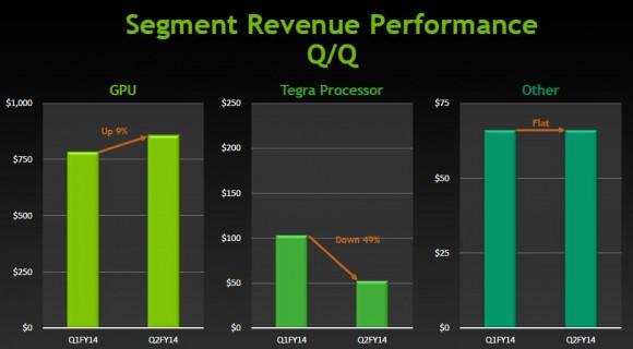 Nvidias Umsatz im zweiten Fiskalquartal 2014