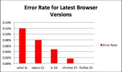 Fehlerraten aktueller Browser (Bild: Sauce Labs)