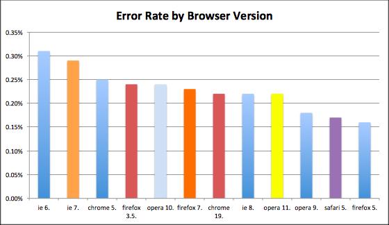 Fehlerraten einzelner Browserversionen (Bild: Sauce Labs)