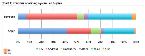 Smartphone-Umsteiger (Diagramm: CIRP)