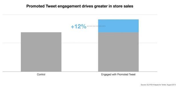 Twitter-Werbung sorgt für 12 Prozent mehr Offline-Umsatz (Diagramm: Datalogix).