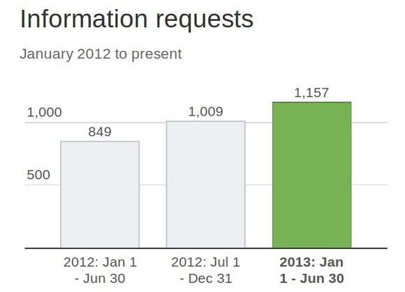 Anfragen nach Nutzerdaten durch Regierungsbehörden seit Januar 2012 (Diagramm: Twitter)