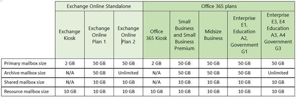 Übersicht der Mailbox-Größen für Microsoft-Cloud-Angebote (Tabelle: Microsoft)