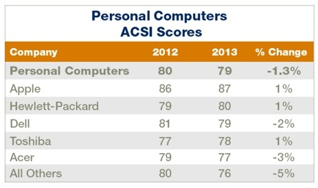 American Customer Satisfaction Index 2013