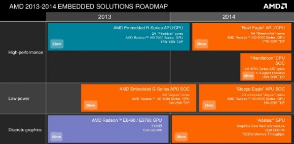 AMD Embedded Roadmap 2014