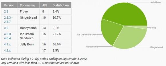 Verbreitung der Android-Versionen im September