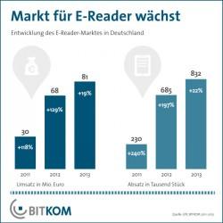 Aufgrund des Erfolgs kleiner Tablets wächst der deutsche E-Reader-Markt weniger stark als ursprünglich erwartet (Grafik: Bitkom).