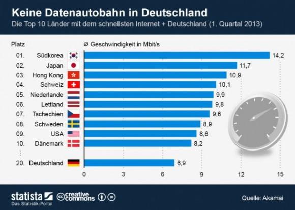 breitbandausbau-weltweit-statista