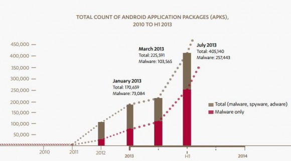 Im ersten Halbjahr hat sich die Zahl der schädlichen Android-Programme um 175.000 auf 405.140 erhöht (Bild: F-Secure).