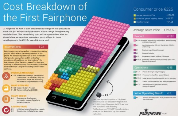 fairphone-kosten-aufgeschluesselt-1024