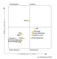 gartner-magic-quadrant-enterprise-networking