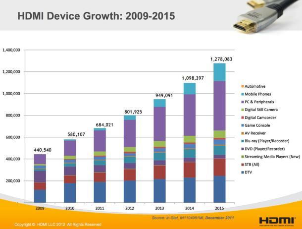 Zunahme von HDMI-Geräten laut In-Stat (Diagramm: HDMI Forum)