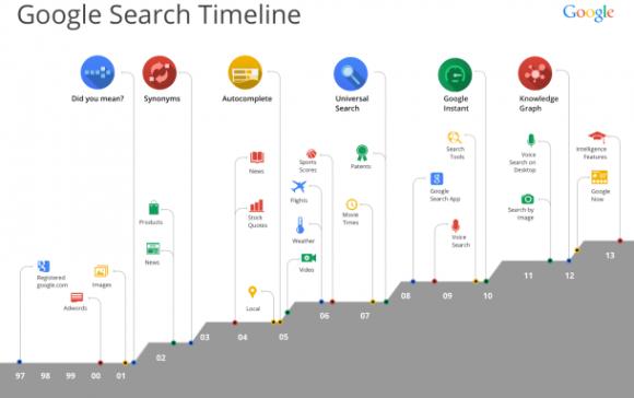 Google hat seine Suchmaschine in den vergangenen 15 Jahren um Funktionen wie Autovervollständigen, universelle Suche und Google Instant erweitert (Bild: Google).