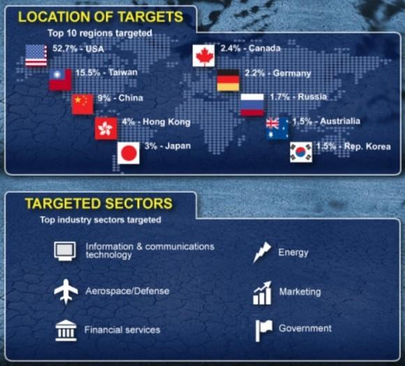 """Von """"Hidden Lynx"""" am häufigsten angegriffene Länder und Branchen (Bild: Symantec)"""