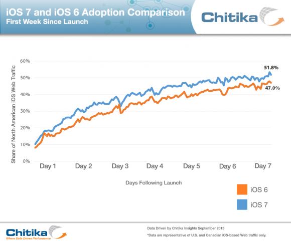 iOS 7 findet noch schnellere Verbreitung als iOS 6 (Diagramm: Chitika)