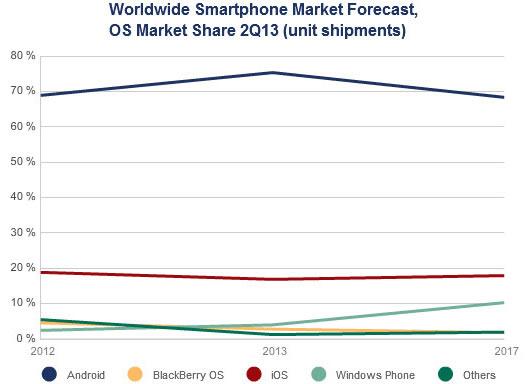 Smartphonemarkt laut IDC