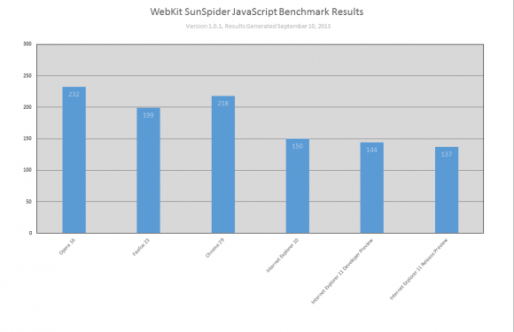 Internet Explorer 11 Benchmark