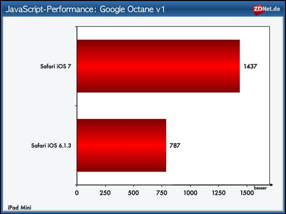 Google Octane